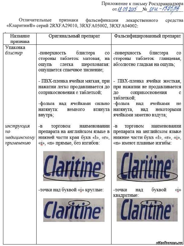 Кларитин, фальсификация