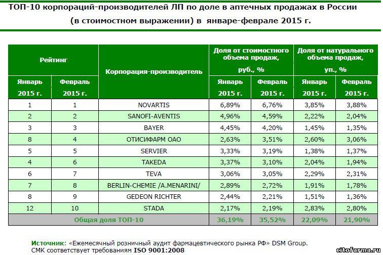 топ корпораций производителей лекарств