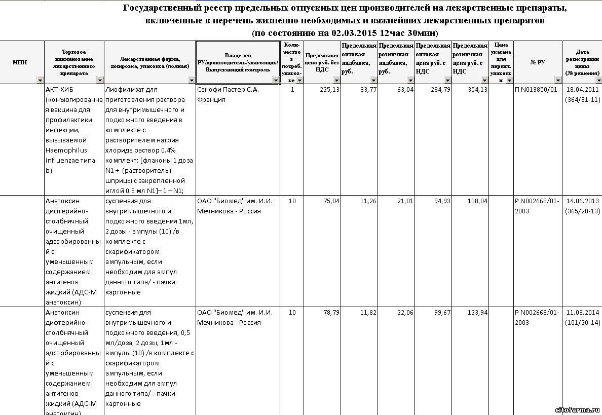 Государственный реестр предельных отпускных цен на лекарства 02.03.2015.