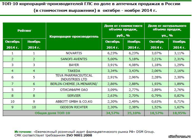 фармкомпании лидеры фарм рынка России