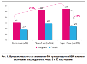 Здоровье Украины